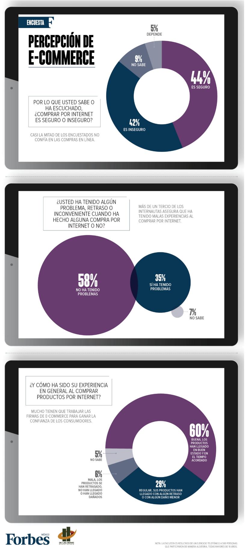 b2a2ae95 42% de mexicanos desconfía de las compras por Internet: encuesta